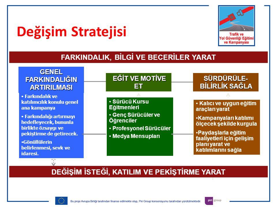 Değişim Stratejisi Farkındalık ve katılımcılık konulu genel ana kampanya Farkındalığı artırmayı hedefleyecek, bununla birlikte özsaygı ve pekiştirme de getirecek.