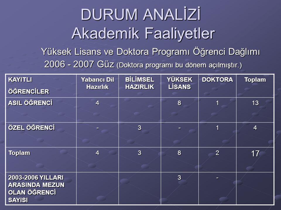DURUM ANALİZİ Akademik Faaliyetler Yüksek Lisans ve Doktora Programı Öğrenci Dağlımı Yüksek Lisans ve Doktora Programı Öğrenci Dağlımı 2006 - 2007 Güz (Doktora programı bu dönem açılmıştır.) 2006 - 2007 Güz (Doktora programı bu dönem açılmıştır.) KAYITLI ÖĞRENCİLER Yabancı Dil Hazırlık BİLİMSEL HAZIRLIK YÜKSEK LİSANS DOKTORAToplam ASIL ÖĞRENCİ 48113 ÖZEL ÖĞRENCİ -3-14 Toplam438217 2003-2006 YILLARI ARASINDA MEZUN OLAN ÖĞRENCİ SAYISI 3-