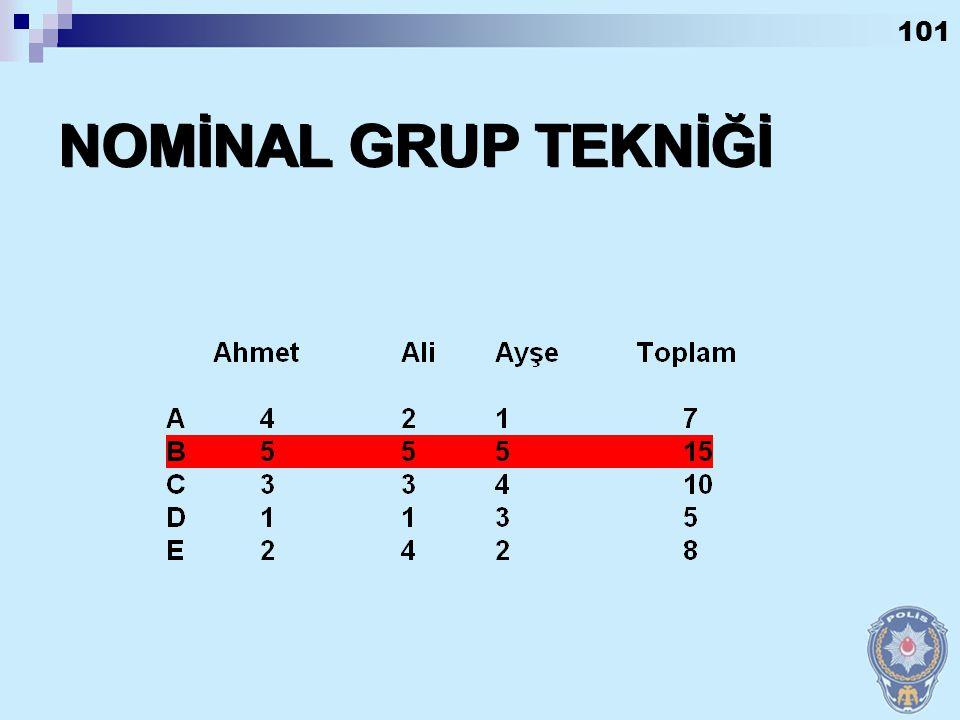 100 Takım üyeleri arasında görüş birliği sağlamak için kullanılan puanlama tekniğidir. Nominal Grup Tekniği Nedir?