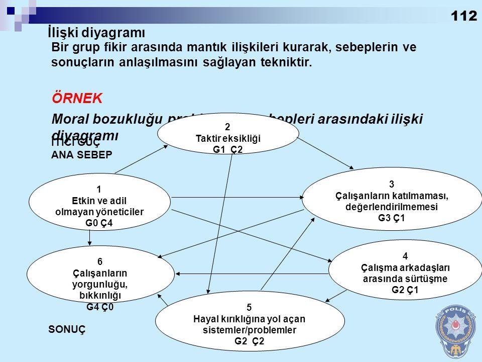 111 Bir grup fikir arasındaki itici güçler ve sonuçlarının incelenmesi amacıyla kullanılan tekniktir. İlişki Diyagramı Nedir?