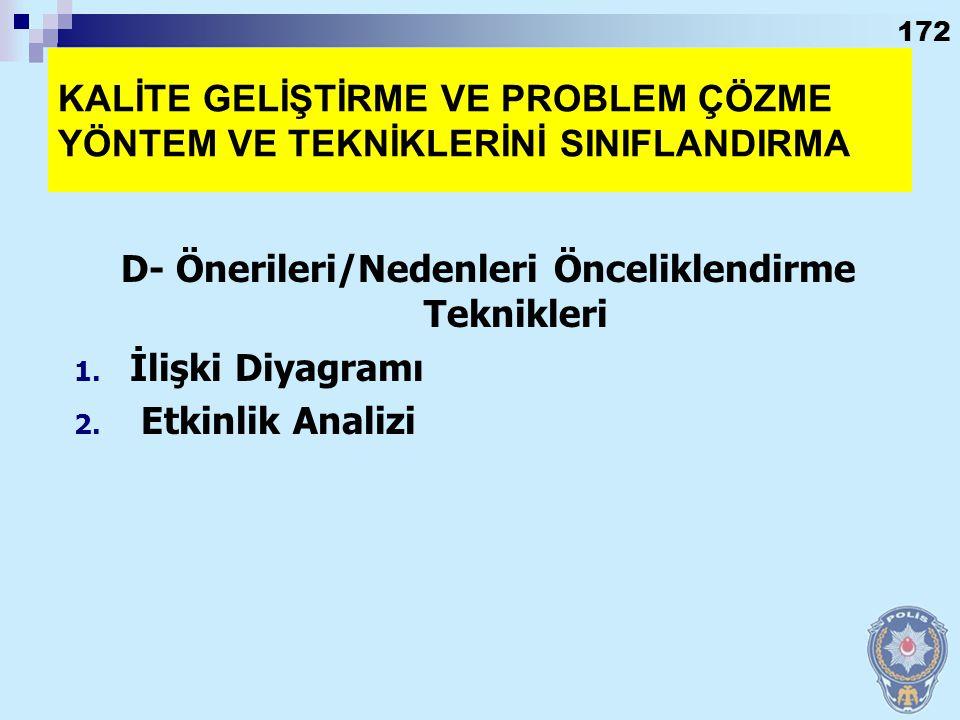171 KALİTE GELİŞTİRME / PROBLEM ÇÖZME YÖNTEM VE TEKNİKLERİNİ SINIFLANDIRMA C- Problem Analiz Teknikleri 1. Akış Diyagramı 2. Sebep-Sonuç (Balık Kılçığ