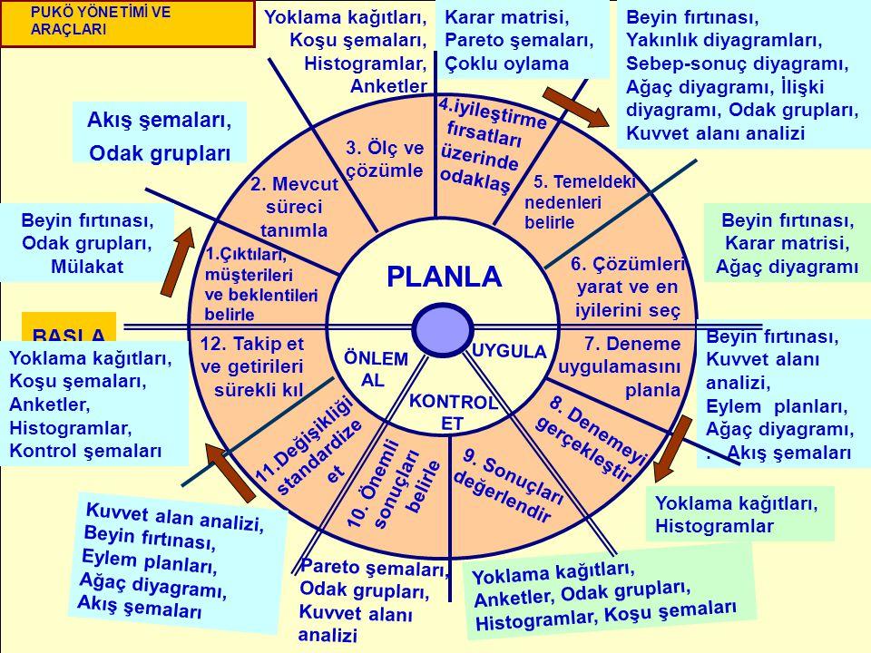 178 7. Adım Standartlaştırma 6. Adım Sonucun Kontrolü- Uygunluğu 5. Adım Karşı tedbirlerin Alınması 4. Adım Hata nedenlerinin Analizi 3. Adım Faaliyet