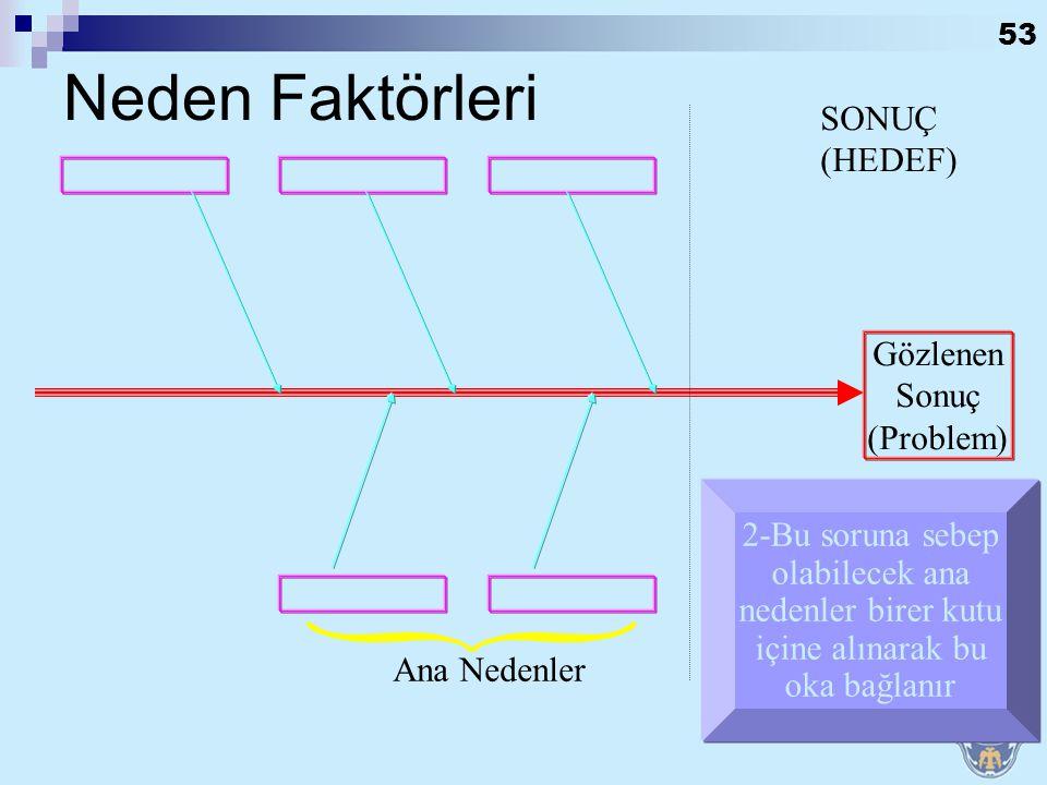 52 SONUÇ (HEDEF) Gözlenen Sonuç (Problem) 1-Araştırılacak sorun kutu içine alınarak okla gösterilir. Sonuç Hedef