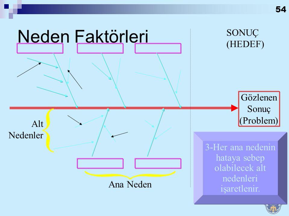 53 SONUÇ (HEDEF) Gözlenen Sonuç (Problem) Ana Nedenler 2-Bu soruna sebep olabilecek ana nedenler birer kutu içine alınarak bu oka bağlanır Neden Faktö