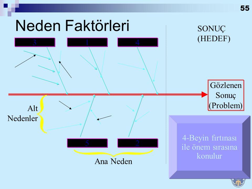 54 SONUÇ (HEDEF) Gözlenen Sonuç (Problem) Alt Nedenler Ana Neden 3-Her ana nedenin hataya sebep olabilecek alt nedenleri işaretlenir. Neden Faktörleri
