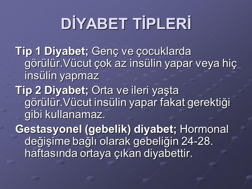 DİYABET TİPLERİ Tip 1 Diyabet; Genç ve çocuklarda görülür.Vücut çok az insülin yapar veya hiç insülin yapmaz Tip 2 Diyabet; Orta ve ileri yaşta görülü