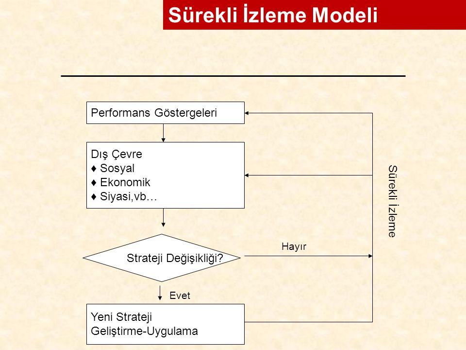 Performans Göstergeleri Dış Çevre ♦ Sosyal ♦ Ekonomik ♦ Siyasi,vb… Strateji Değişikliği? Yeni Strateji Geliştirme-Uygulama Hayır Evet Sürekli İzleme S