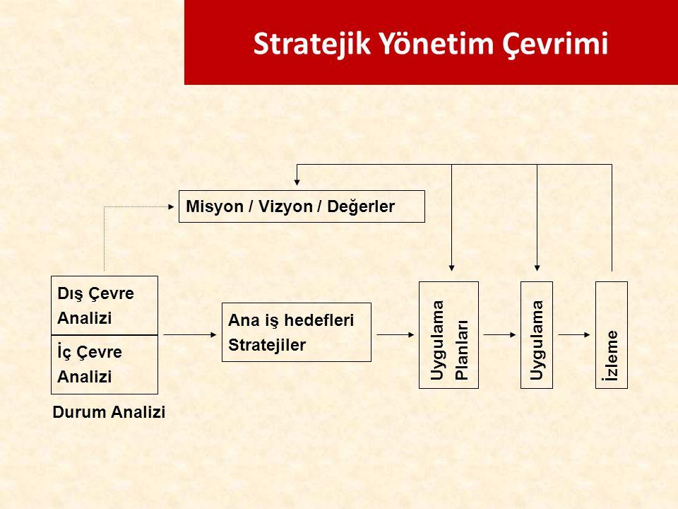 Stratejik Yönetim Çevrimi Misyon / Vizyon / Değerler Dış Çevre Analizi İç Çevre Analizi Ana iş hedefleri Stratejiler Uygulama Planları Uygulama İzleme
