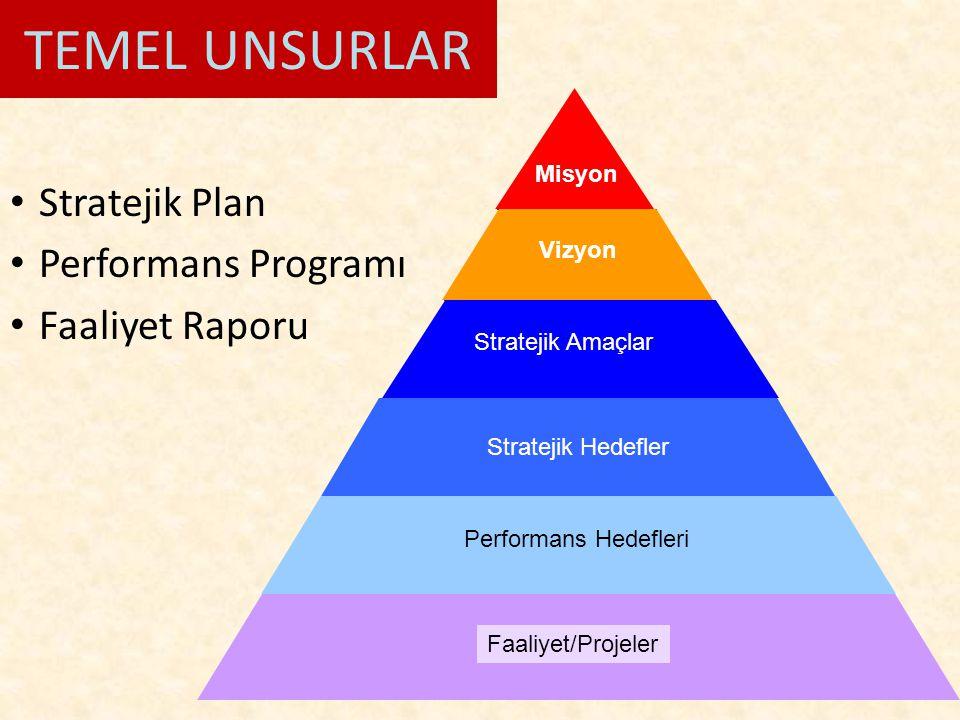 TEMEL UNSURLAR Stratejik Plan Performans Programı Faaliyet Raporu Misyon Vizyon Stratejik Amaçlar Stratejik Hedefler Performans Hedefleri Faaliyet/Pro