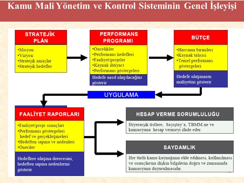 Kamu Mali Yönetim ve Kontrol Sisteminin Genel İşleyişi