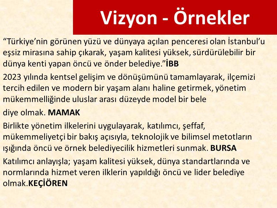 """Vizyon - Örnekler """"Türkiye'nin görünen yüzü ve dünyaya açılan penceresi olan İstanbul'u eşsiz mirasına sahip çıkarak, yaşam kalitesi yüksek, sürdürüle"""