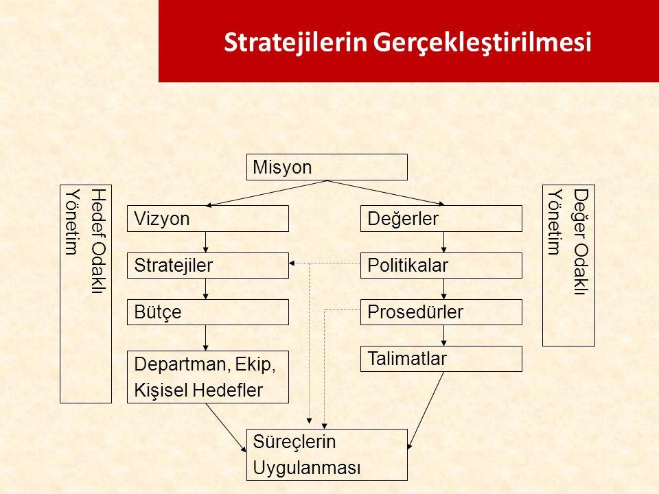 Stratejilerin Gerçekleştirilmesi Misyon VizyonDeğerler StratejilerPolitikalar BütçeProsedürler Departman, Ekip, Kişisel Hedefler Hedef OdaklıYönetimDe