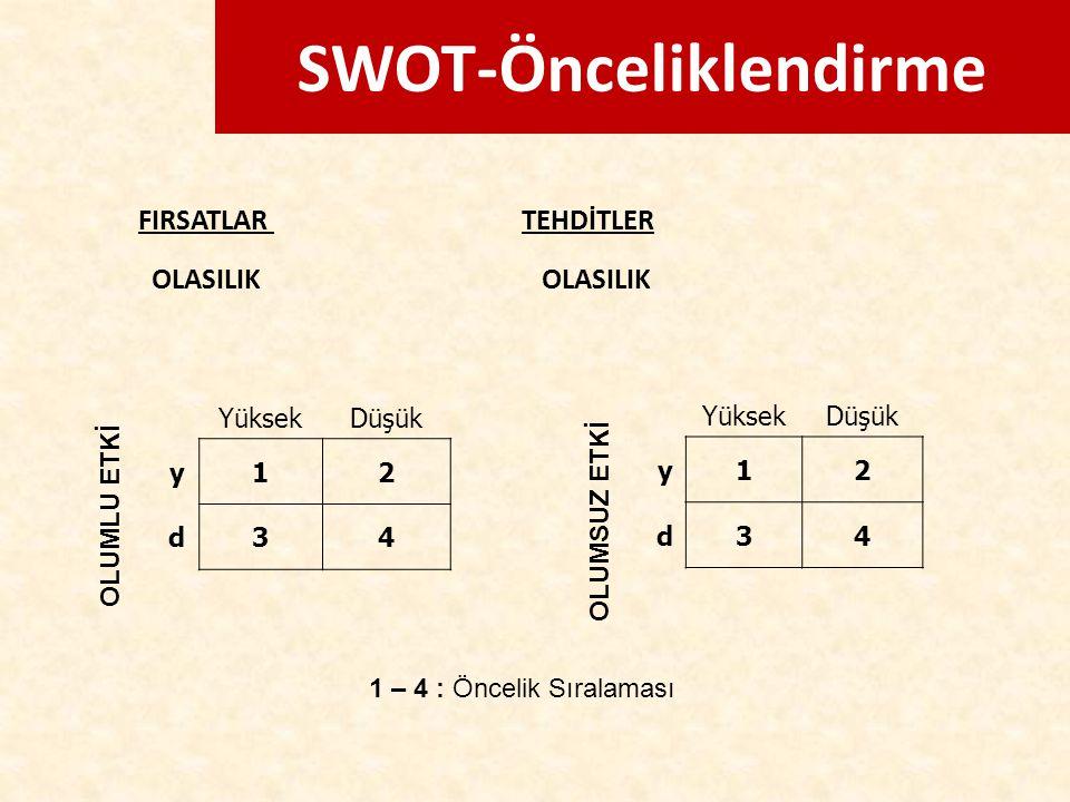 SWOT-Önceliklendirme FIRSATLAR TEHDİTLER OLASILIK OLASILIK OLUMLU ETKİ OLUMSUZ ETKİ YüksekDüşük y12 d34 YüksekDüşük y12 d34 1 – 4 : Öncelik Sıralaması