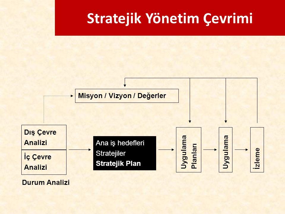 Stratejik Yönetim Çevrimi Misyon / Vizyon / Değerler Dış Çevre Analizi İç Çevre Analizi Ana iş hedefleri Stratejiler Stratejik Plan Uygulama Planları