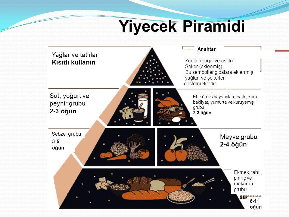 Yiyecek Piramidi Yağlar ve tatlılar Kısıtlı kullanın Süt, yoğurt ve peynir grubu 2-3 öğün Sebze grubu 3-5 öğün Meyve grubu 2-4 öğün Yağlar (doğal ve a