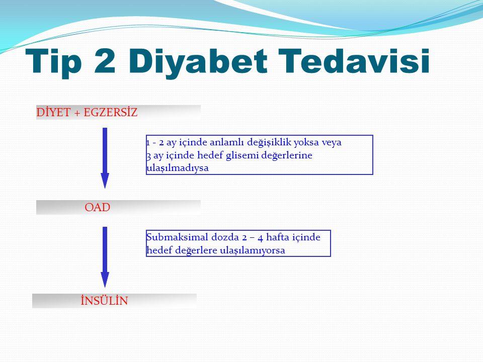 Tip 2 Diyabet Tedavisi 1 - 2 ay içinde anlamlı değişiklik yoksa veya 3 ay içinde hedef glisemi değerlerine ulaşılmadıysa DİYET + EGZERSİZ OAD Submaksi