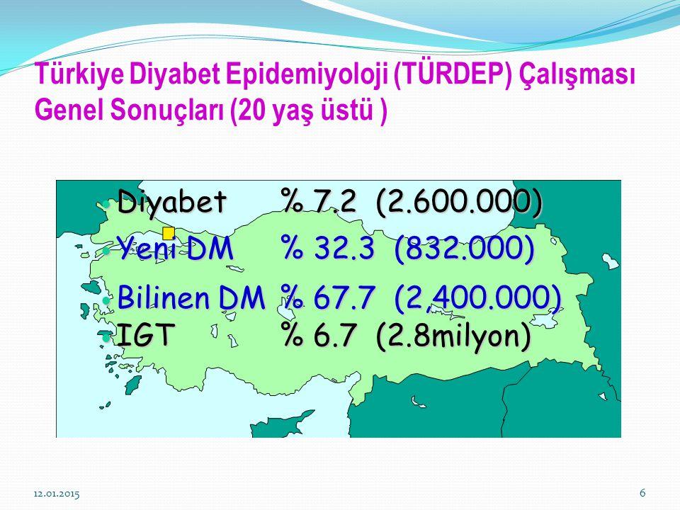 Türkiye Diyabet Epidemiyoloji (TÜRDEP) Çalışması Genel Sonuçları (20 yaş üstü ) 12.01.20156 Diyabet% 7.2 (2.600.000) Diyabet% 7.2 (2.600.000) Yeni DM%