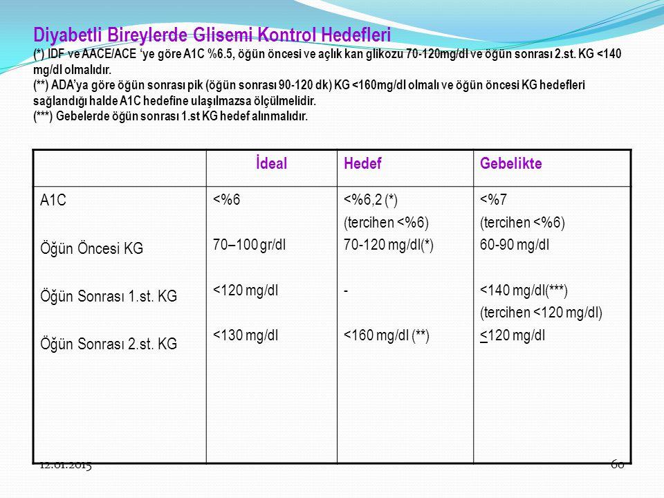 12.01.201560 Diyabetli Bireylerde Glisemi Kontrol Hedefleri (*) IDF ve AACE/ACE 'ye göre A1C %6.5, öğün öncesi ve açlık kan glikozu 70-120mg/dl ve öğü