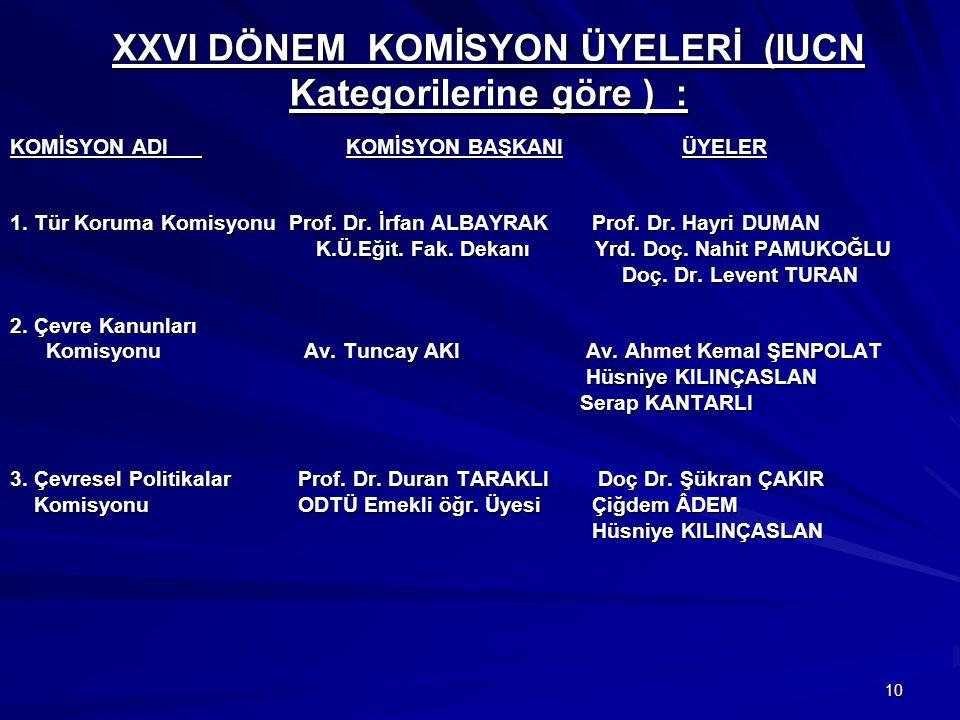 10 XXVI DÖNEM KOMİSYON ÜYELERİ (IUCN Kategorilerine göre ) : KOMİSYON ADI KOMİSYON BAŞKANIÜYELER 1. Tür Koruma Komisyonu Prof. Dr. İrfan ALBAYRAK Prof