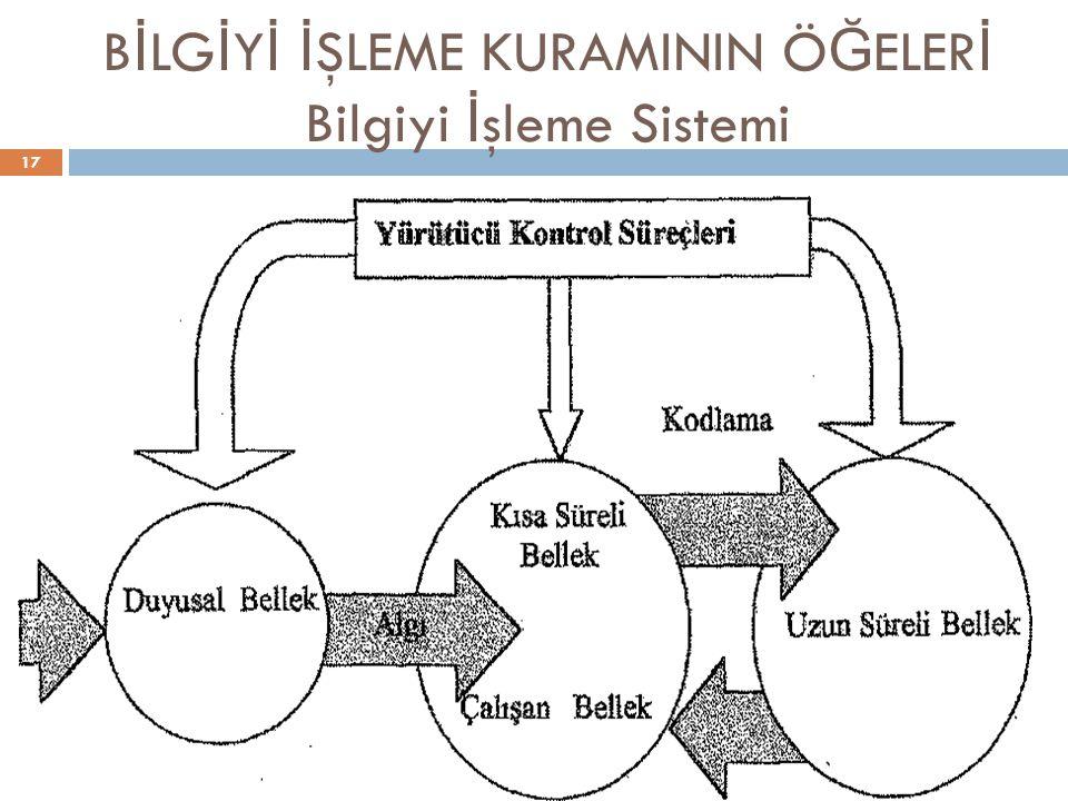 B İ LG İ Y İ İ ŞLEME KURAMININ Ö Ğ ELER İ Bilgiyi İ şleme Sistemi 17