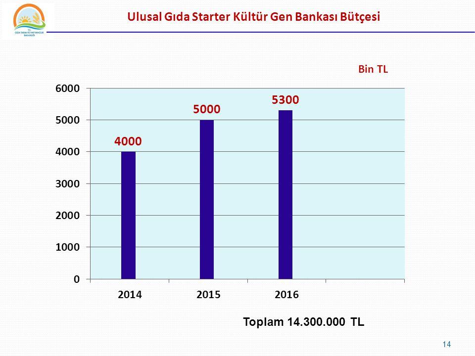 Ulusal Gıda Starter Kültür Gen Bankası Bütçesi Bin TL 14 Toplam 14.300.000 TL