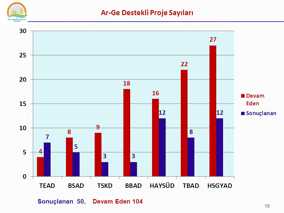 16 Ar-Ge Destekli Proje Sayıları Sonuçlanan 50, Devam Eden 104