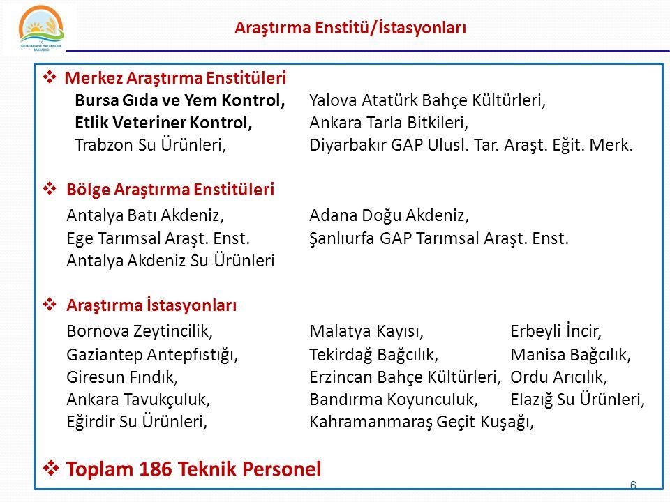 Araştırma Enstitü/İstasyonları  Merkez Araştırma Enstitüleri Bursa Gıda ve Yem Kontrol,Yalova Atatürk Bahçe Kültürleri, Etlik Veteriner Kontrol,Ankar
