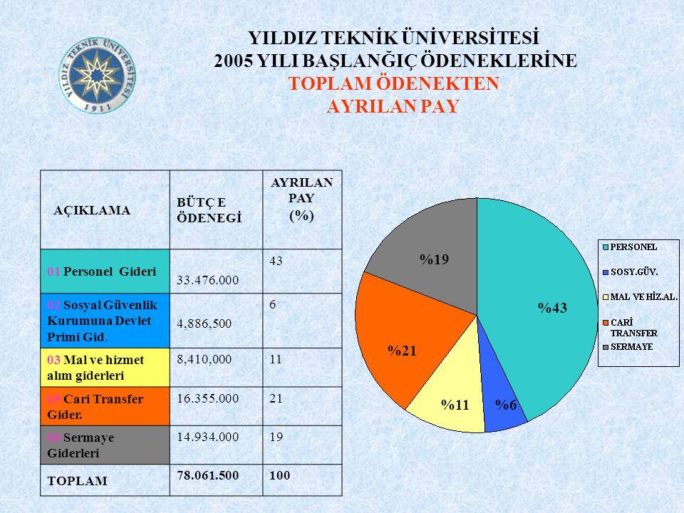 YILDIZ TEKNİK ÜNİVERSİTESİ 2004 –2005 YILI BÜTÇE ÖDENEK ARTIŞLARININ KARŞILAŞTIRILMASI %7,01 %62,23 %-2,10 %1.394 %28,96 %40,50