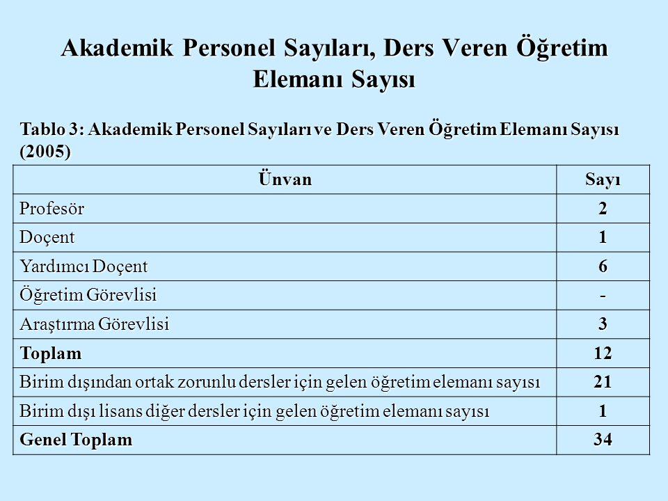Akademik Personel Sayıları, Ders Veren Öğretim Elemanı Sayısı Tablo 3: Akademik Personel Sayıları ve Ders Veren Öğretim Elemanı Sayısı (2005) ÜnvanSay