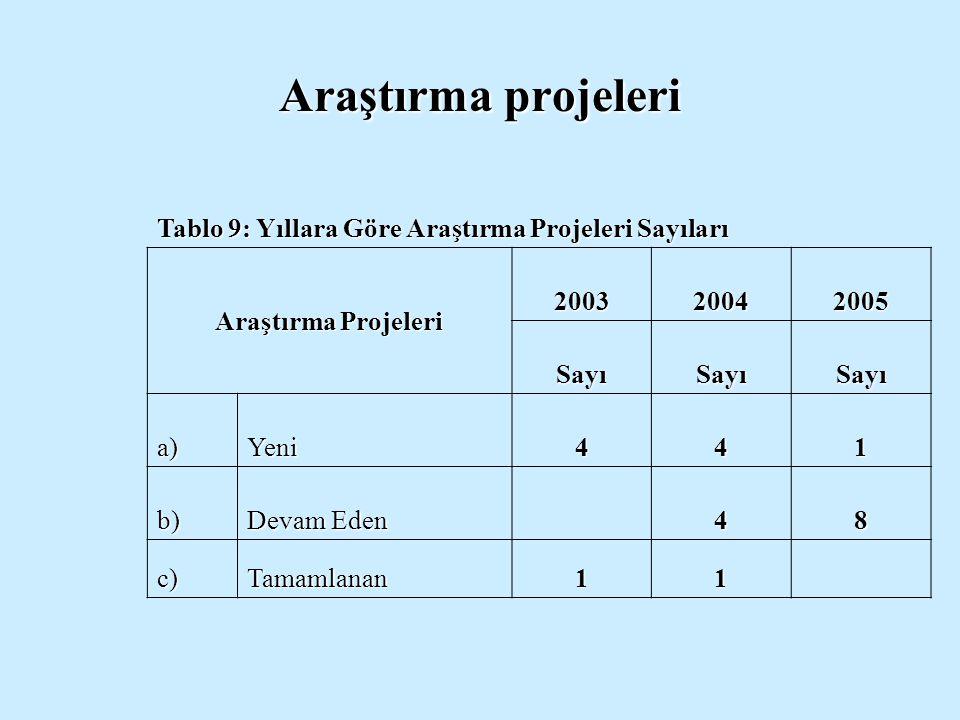 Araştırma projeleri Tablo 9: Yıllara Göre Araştırma Projeleri Sayıları Araştırma Projeleri 200320042005 SayıSayıSayı a)Yeni441 b) Devam Eden 48 c)Tama