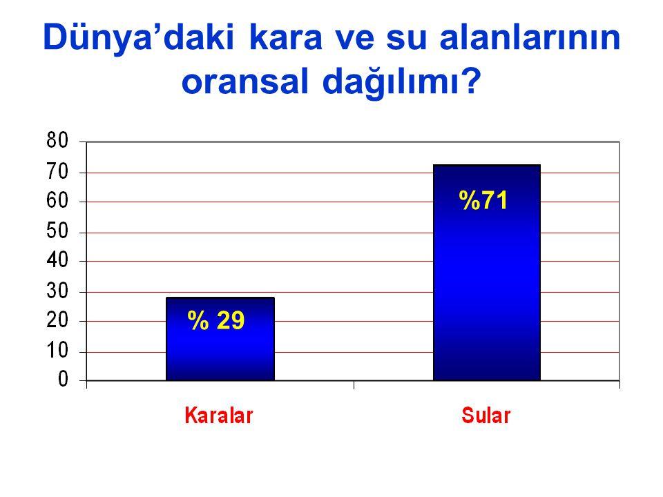 Dünya'daki kara ve su alanlarının oransal dağılımı? % 29 %71