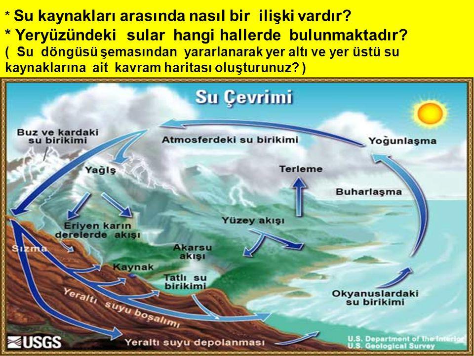 * Su kaynakları arasında nasıl bir ilişki vardır? * Yeryüzündeki sular hangi hallerde bulunmaktadır? ( Su döngüsü şemasından yararlanarak yer altı ve