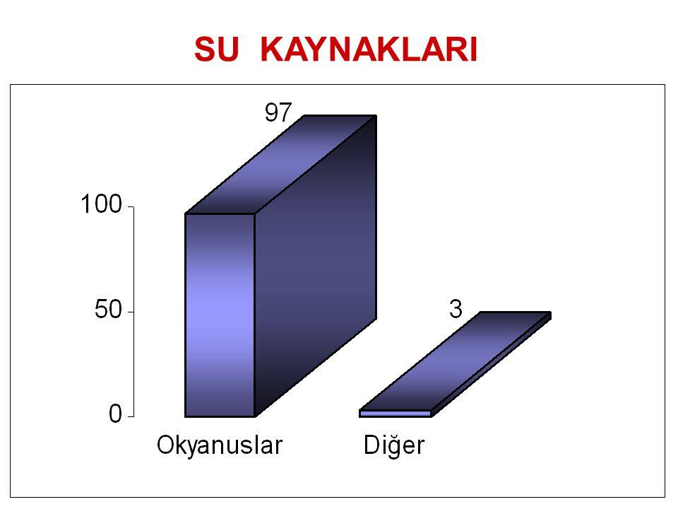 Van gölü: Yüzölçümü:3.713 km² En derin yeri:451 m.