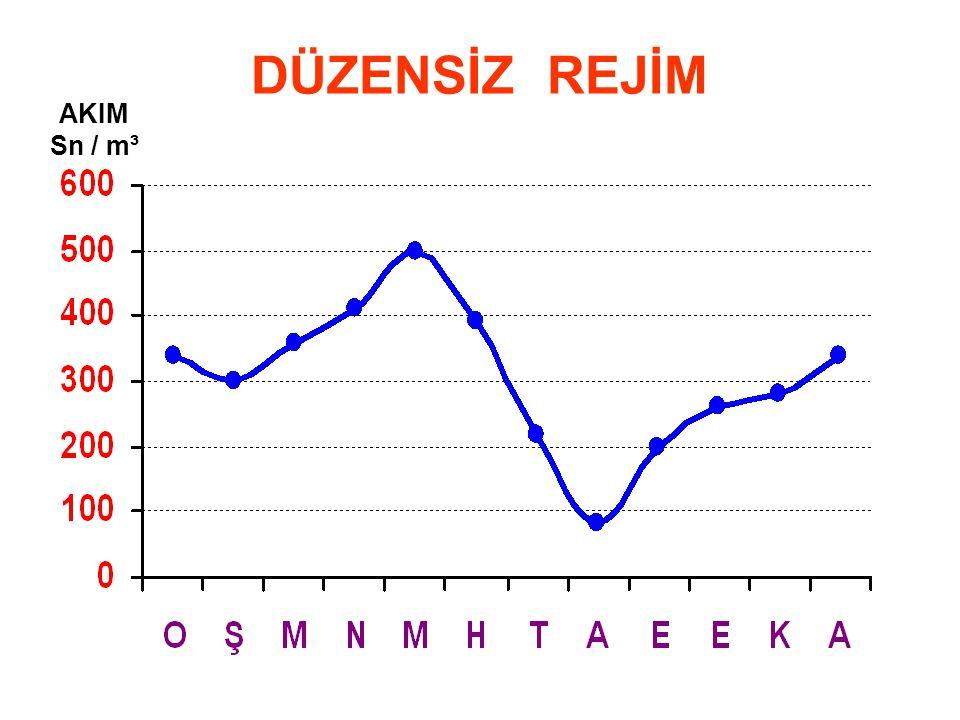 DÜZENSİZ REJİM AKIM Sn / m³