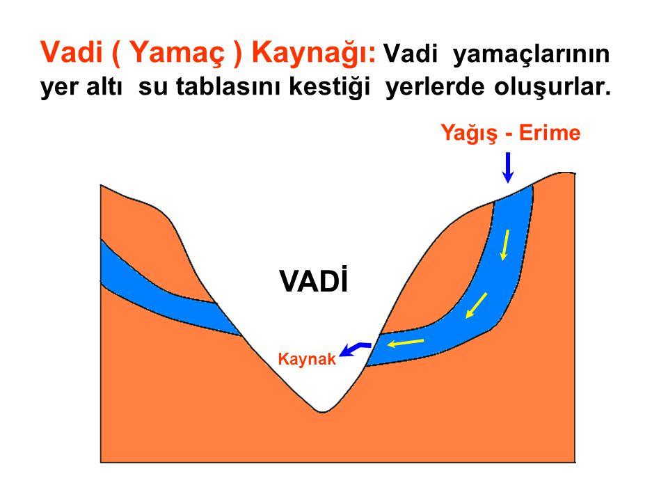 Vadi ( Yamaç ) Kaynağı: Vadi yamaçlarının yer altı su tablasını kestiği yerlerde oluşurlar. Yağış - Erime Kaynak VADİ