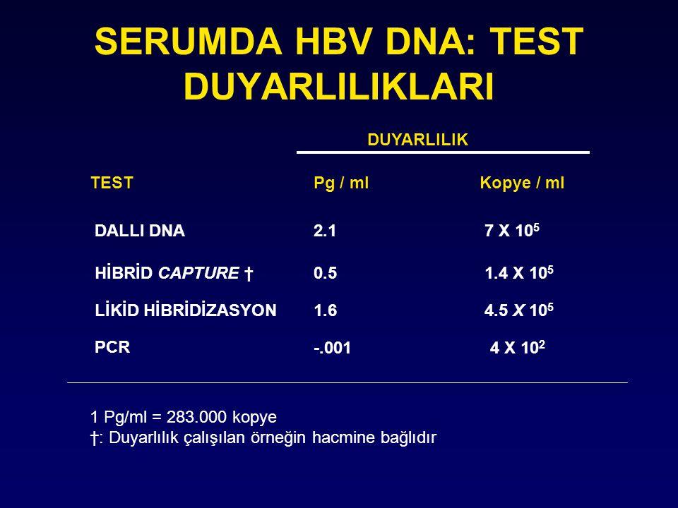 SERUMDA HBV DNA: TEST DUYARLILIKLARI DUYARLILIK TESTPg / mlKopye / ml DALLI DNA2.17 X 10 5 HİBRİD CAPTURE † 0.51.4 X 10 5 LİKİD HİBRİDİZASYON 1.64.5 X 10 5 PCR -.0014 X 10 2 1 Pg/ml = 283.000 kopye †: Duyarlılık çalışılan örneğin hacmine bağlıdır