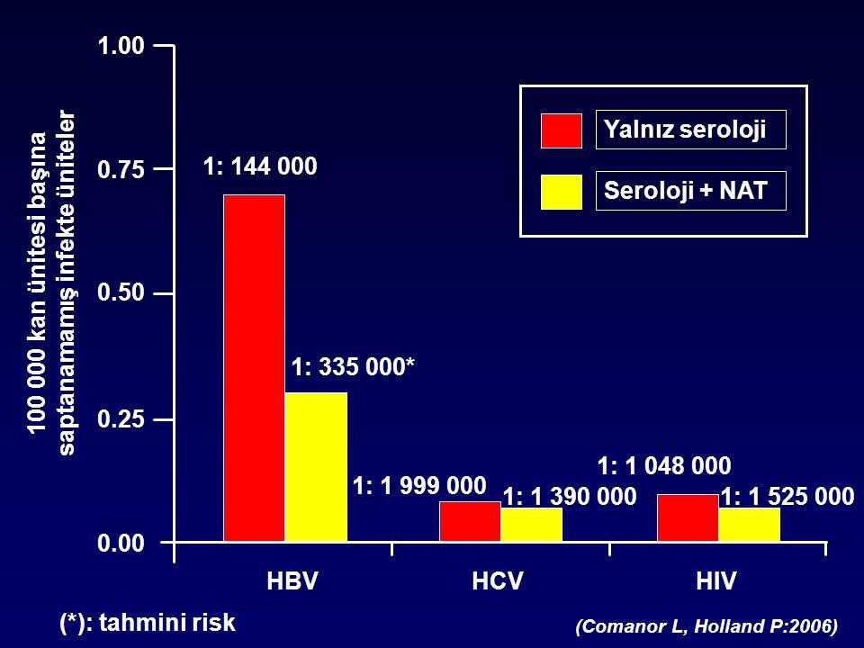 1: 144 000 1: 335 000* 1: 1 999 000 1: 1 390 000 1: 1 048 000 1: 1 525 000 Yalnız seroloji Seroloji + NAT 100 000 kan ünitesi başına saptanamamış infekte üniteler 1.00 0.75 0.50 0.25 0.00 HBVHCVHIV (*): tahmini risk (Comanor L, Holland P:2006)