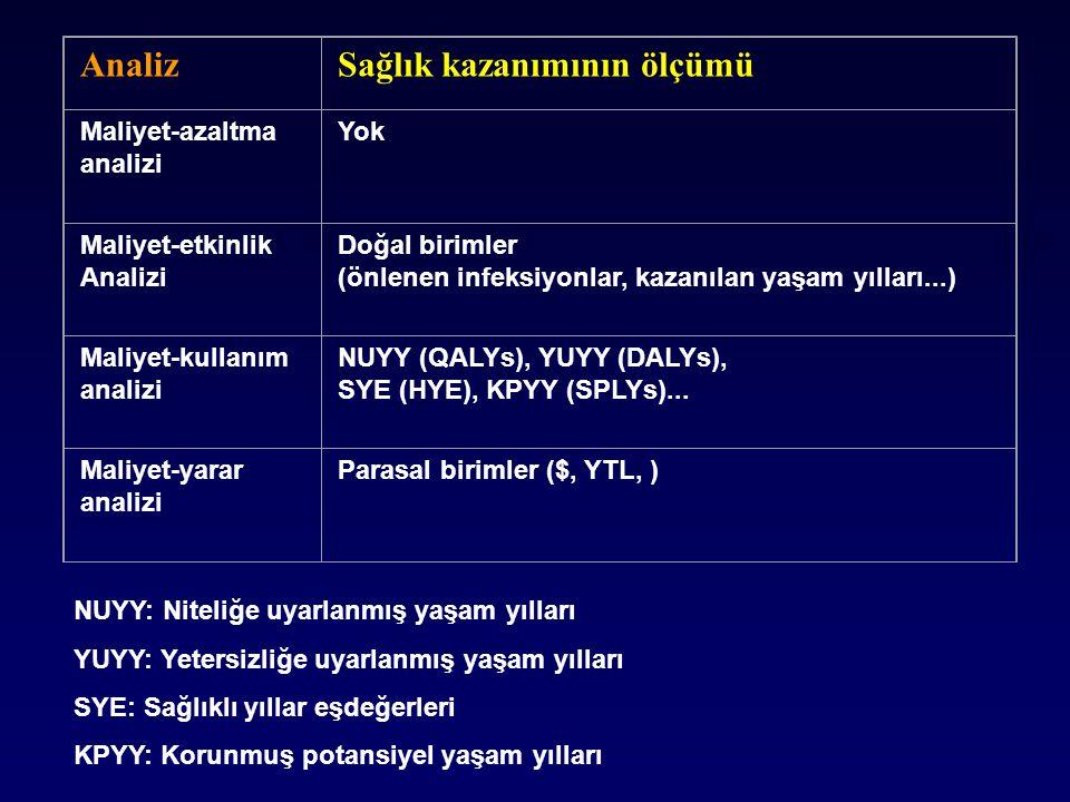 AnalizSağlık kazanımının ölçümü Maliyet-azaltma analizi Yok Maliyet-etkinlik Analizi Doğal birimler (önlenen infeksiyonlar, kazanılan yaşam yılları...) Maliyet-kullanım analizi NUYY (QALYs), YUYY (DALYs), SYE (HYE), KPYY (SPLYs)...