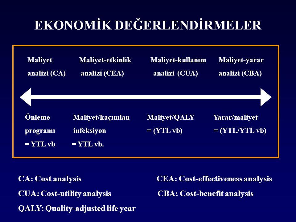 Maliyet Maliyet-etkinlik Maliyet-kullanım Maliyet-yarar analizi (CA) analizi (CEA) analizi (CUA) analizi (CBA) Önleme Maliyet/kaçınılan Maliyet/QALY Yarar/maliyet programı infeksiyon = (YTL vb) = (YTL/YTL vb) = YTL vb = YTL vb.