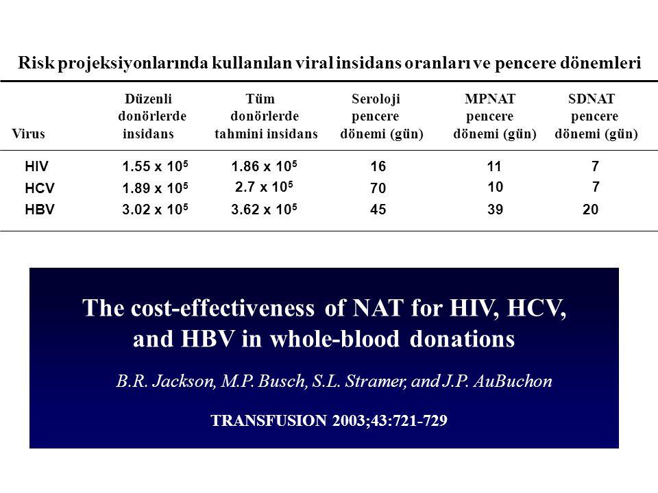 Risk projeksiyonlarında kullanılan viral insidans oranları ve pencere dönemleri Düzenli Tüm Seroloji MPNAT SDNAT donörlerde donörlerde pencere pencere pencere Virus insidans tahmini insidans dönemi (gün) dönemi (gün) dönemi (gün) HIV1.55 x 10 5 1.86 x 10 5 16117 HCV1.89 x 10 5 2.7 x 10 5 70 107 HBV3.02 x 10 5 3.62 x 10 5 453920 The cost-effectiveness of NAT for HIV, HCV, and HBV in whole-blood donations B.R.