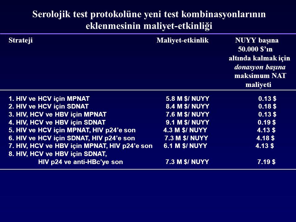 Serolojik test protokolüne yeni test kombinasyonlarının eklenmesinin maliyet-etkinliği StratejiMaliyet-etkinlik NUYY başına 50.000 $'ın altında kalmak için donasyon başına maksimum NAT maliyeti 1.
