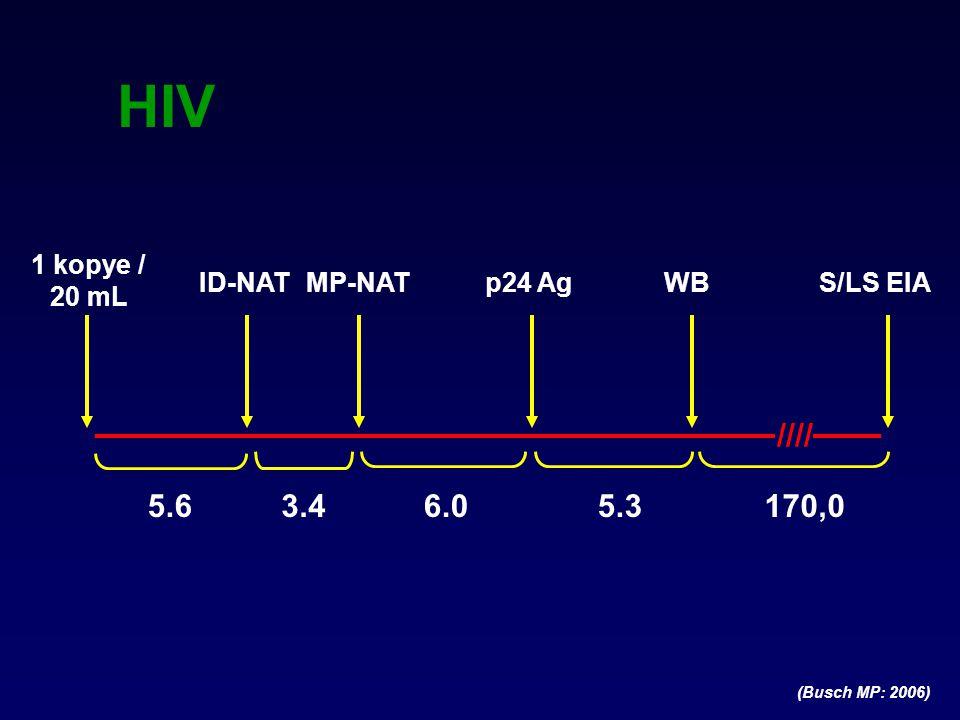 HIV'i DENETİM ALTINA ALANLAR SEÇKİN (AVİREMİK) DENETÇİLER (Elite controllers) –HIV RNA düzeylerini 50 kopye/ml'nin altında sürdüren –1 yıl ya da daha uzun süre antiretroviral almayan –Ardışık epizotlar olmadığı sürece viremi epizotları olabilen VİREMİK DENETÇİLER (Viremic controllers) –HIV RNA düzeylerini 2000 kopye/ml'nin altında sürdüren –1 yıl ya da daha uzun süreli antiretroviral almayan –Tüm kontrollerin azınlığını temsil ettiği sürece viremi epizotları olabilen