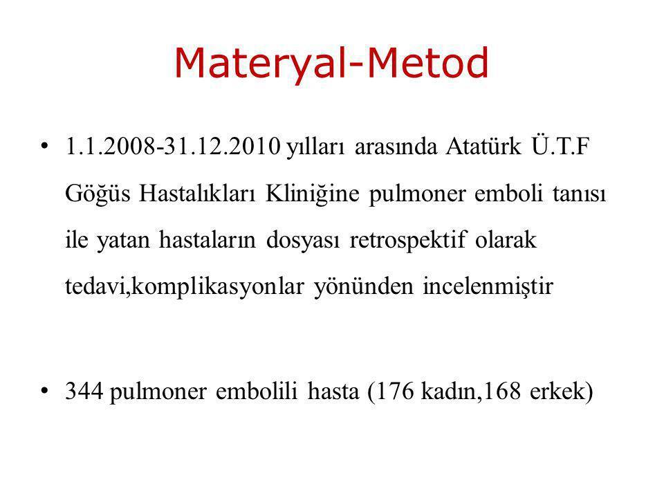 Materyal-Metod 1.1.2008-31.12.2010 yılları arasında Atatürk Ü.T.F Göğüs Hastalıkları Kliniğine pulmoner emboli tanısı ile yatan hastaların dosyası retrospektif olarak tedavi,komplikasyonlar yönünden incelenmiştir 344 pulmoner embolili hasta (176 kadın,168 erkek)