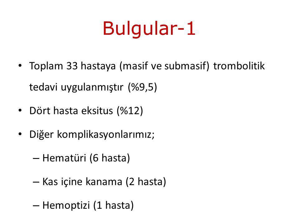 Bulgular-1 Toplam 33 hastaya (masif ve submasif) trombolitik tedavi uygulanmıştır (%9,5) Dört hasta eksitus (%12) Diğer komplikasyonlarımız; – Hematüri (6 hasta) – Kas içine kanama (2 hasta) – Hemoptizi (1 hasta)