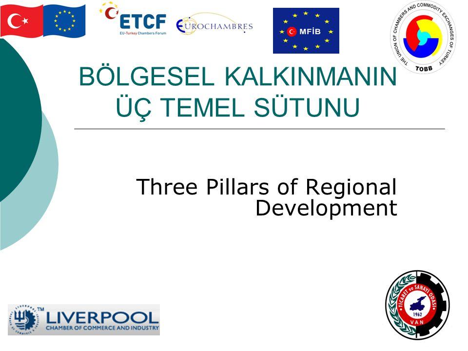 BÖLGESEL KALKINMANIN ÜÇ TEMEL SÜTUNU Three Pillars of Regional Development