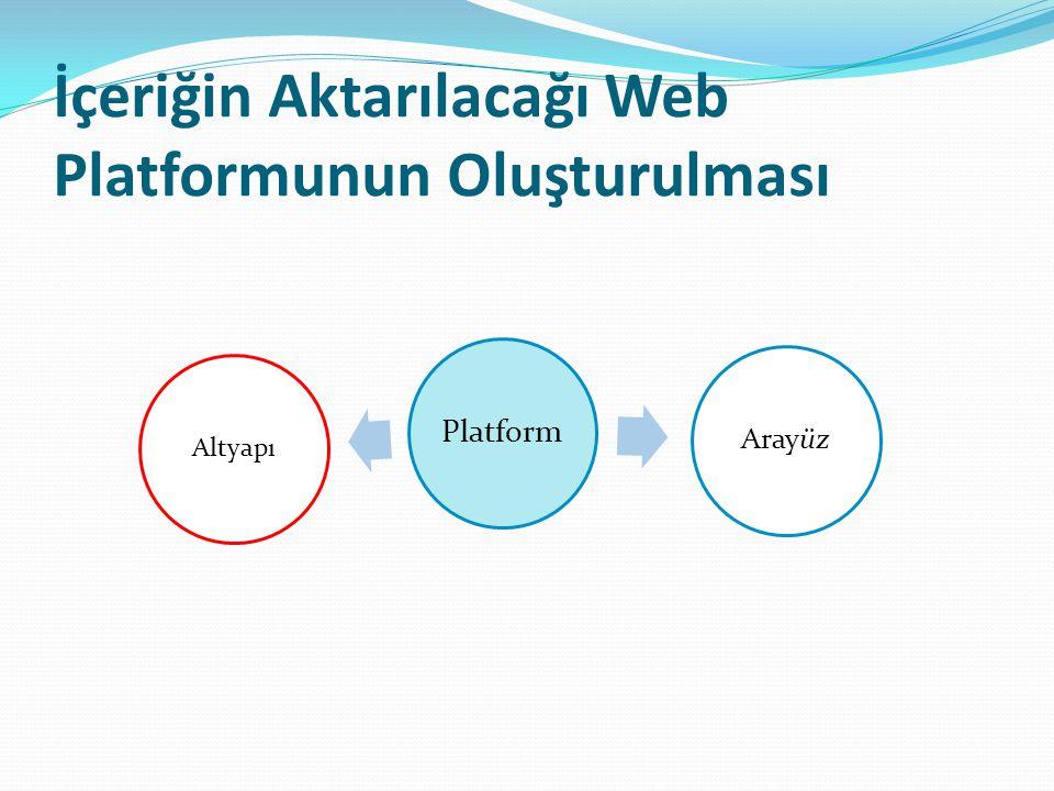 İçeriğin Aktarılacağı Web Platformunun Oluşturulması Platform Arayüz Altyapı