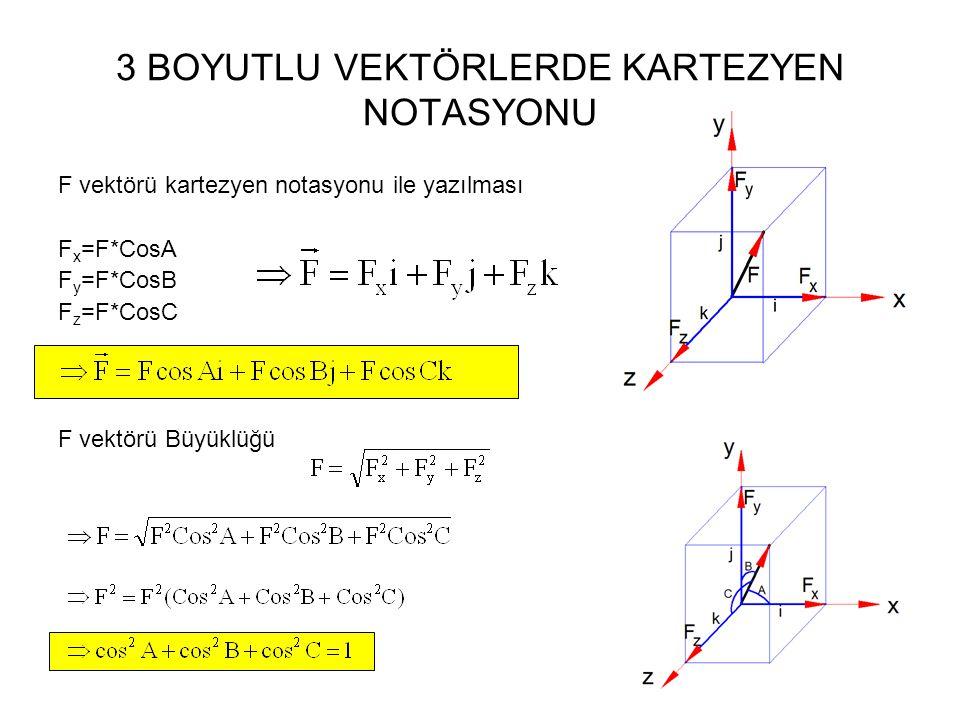 3 BOYUTLU VEKTÖRLERDE KARTEZYEN NOTASYONU F vektörü kartezyen notasyonu ile yazılması F x =F*CosA F y =F*CosB F z =F*CosC F vektörü Büyüklüğü