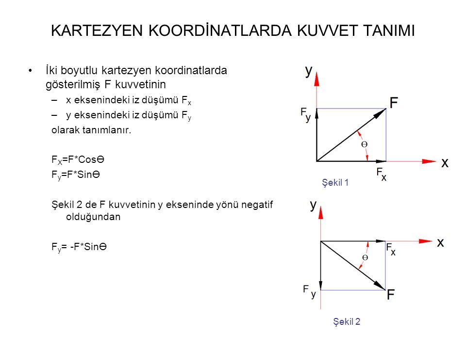 KARTEZYEN KOORDİNATLARDA KUVVET TANIMI İki boyutlu kartezyen koordinatlarda gösterilmiş F kuvvetinin –x eksenindeki iz düşümü F x –y eksenindeki iz düşümü F y olarak tanımlanır.