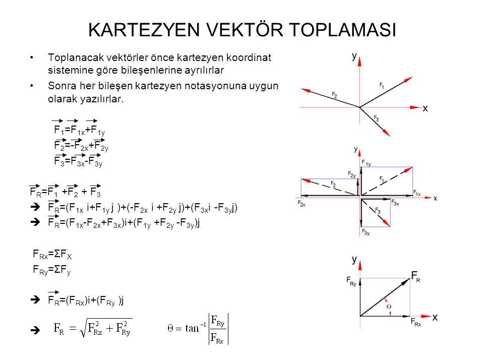 KARTEZYEN VEKTÖR TOPLAMASI Toplanacak vektörler önce kartezyen koordinat sistemine göre bileşenlerine ayrılırlar Sonra her bileşen kartezyen notasyonuna uygun olarak yazılırlar.