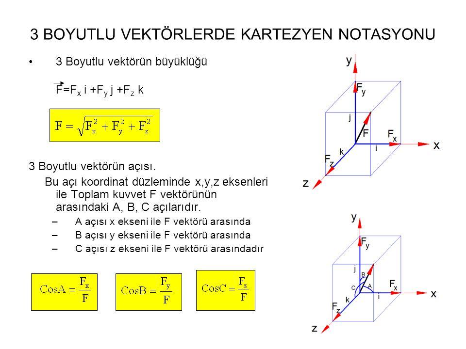 3 BOYUTLU VEKTÖRLERDE KARTEZYEN NOTASYONU 3 Boyutlu vektörün büyüklüğü F=F x i +F y j +F z k 3 Boyutlu vektörün açısı.